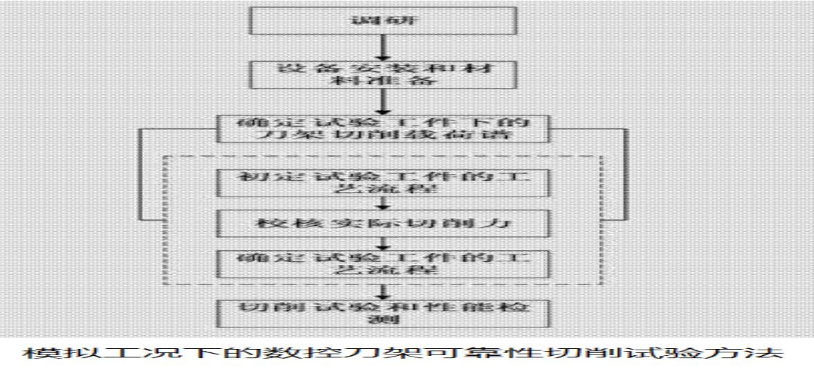 模拟工况下的数控刀架可靠性切削试验方法