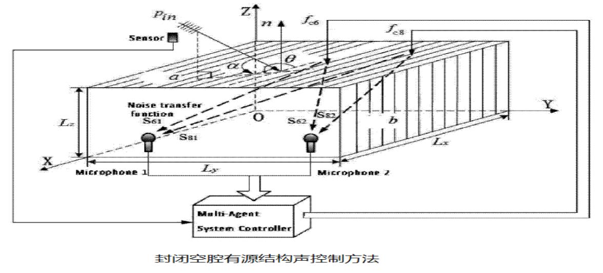 封闭空腔有源结构声控制方法