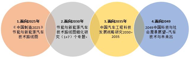 中汽学会组织开展的部分汽车产业技术战略咨询研究项目
