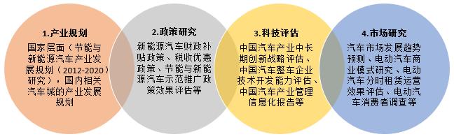 中汽学会组织开展的部分汽车产业研究研究项目