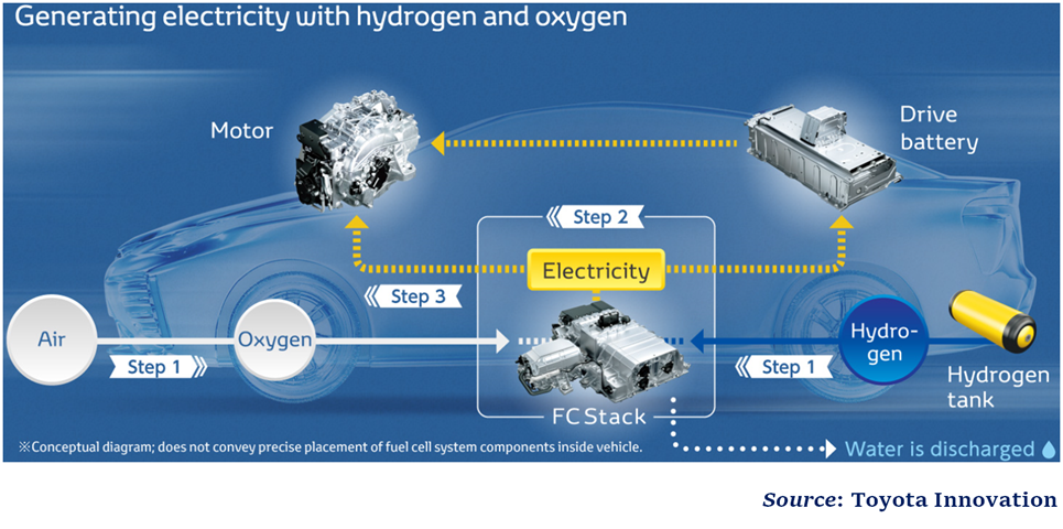 Model Hydrogen Fuel Cell Cars Toyota plans to...